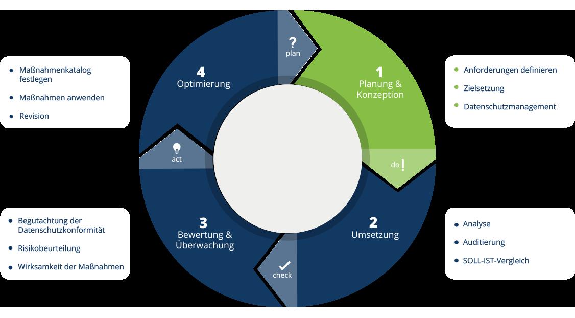 Grafik zur Vorgehensweise Datenschutz (Kreislauf)