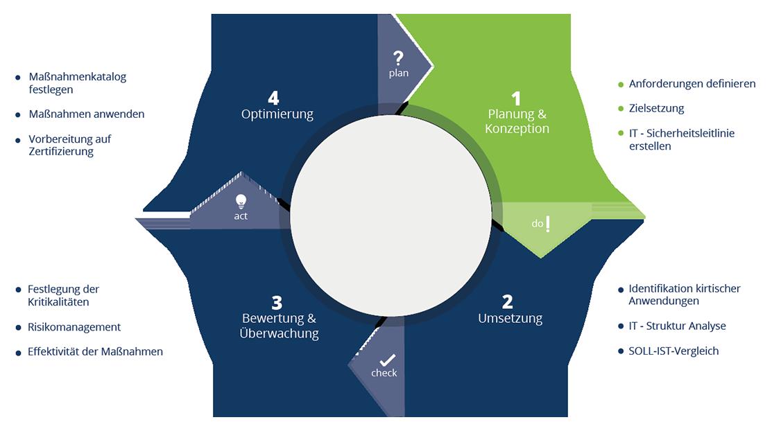 Grafik über Vorgehensweise IT-Sicherheit (Kreislauf)
